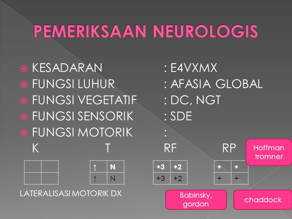 NERVI CRANIALIS NERVUS ISDE NERVUS II, IIIREFLEK CAHAYA(+/+), ATROFI OPTIK KIRI, PAPIL OEDEM KANAN PUPIL ANISOKOR (4/5) NERVUS III,IV,VIDEVIASI CONJUGATE SN, NISTAGMUS HORISONTAL (+) NERVUS VREFLEK KORNEA + / + NERVUS VIIPARESE DX UMN NERVUS XIISDE