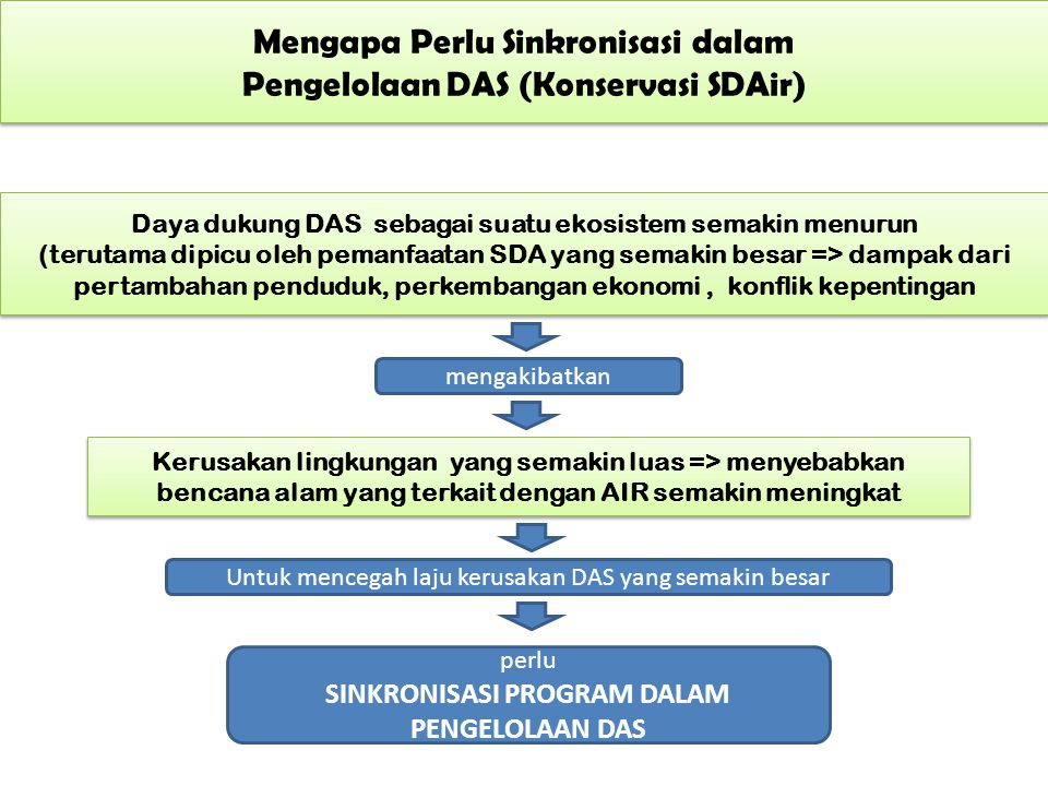 Mengapa Perlu Sinkronisasi dalam Pengelolaan DAS (Konservasi SDAir) Mengapa Perlu Sinkronisasi dalam Pengelolaan DAS (Konservasi SDAir) Daya dukung DA