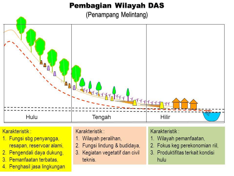 Check Dam / Sabo HuluTengahHilir Karakteristik : 1.Fungsi sbg penyangga, resapan, reservoar alami, 2.Pengendali daya dukung, 3.Pemanfaatan terbatas, 4