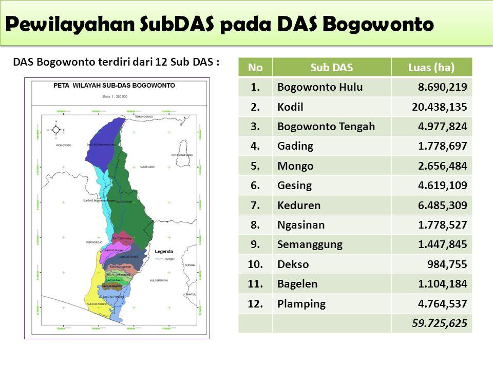 Pewilayahan SubDAS pada DAS Bogowonto DAS Bogowonto terdiri dari 12 Sub DAS : NoSub DASLuas (ha) 1.Bogowonto Hulu8.690,219 2.Kodil20.438,135 3.Bogowon
