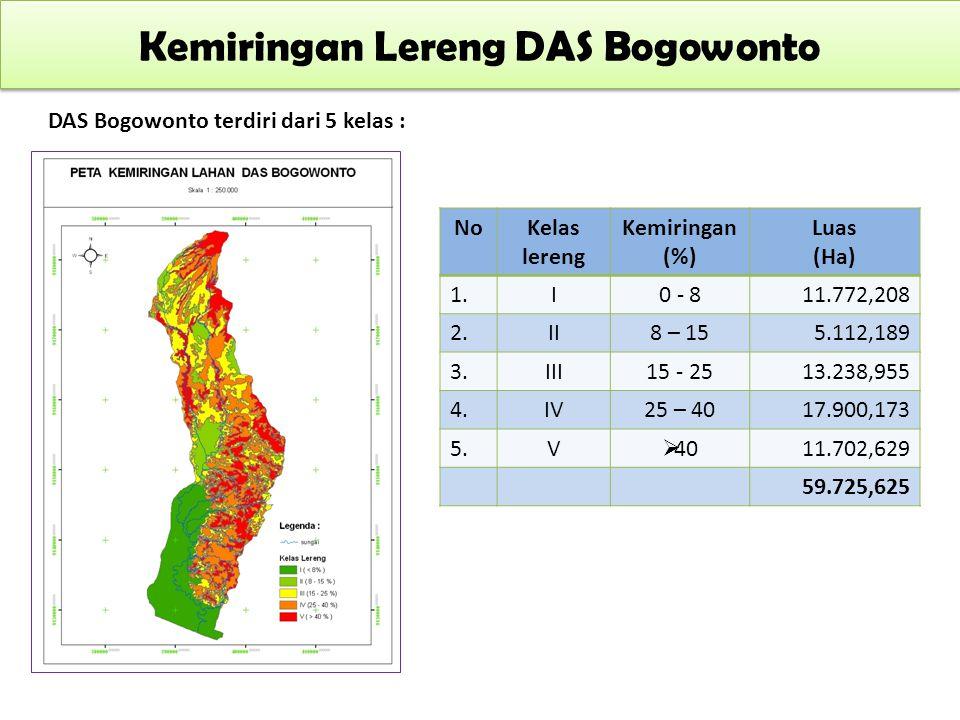 Kemiringan Lereng DAS Bogowonto DAS Bogowonto terdiri dari 5 kelas : NoKelas lereng Kemiringan (%) Luas (Ha) 1.I0 - 811.772,208 2.II8 – 155.112,189 3.
