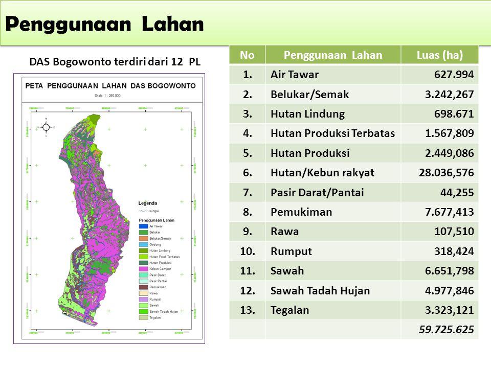 Penggunaan Lahan DAS Bogowonto terdiri dari 12 PL NoPenggunaan LahanLuas (ha) 1.Air Tawar627.994 2.Belukar/Semak3.242,267 3.Hutan Lindung698.671 4.Hut