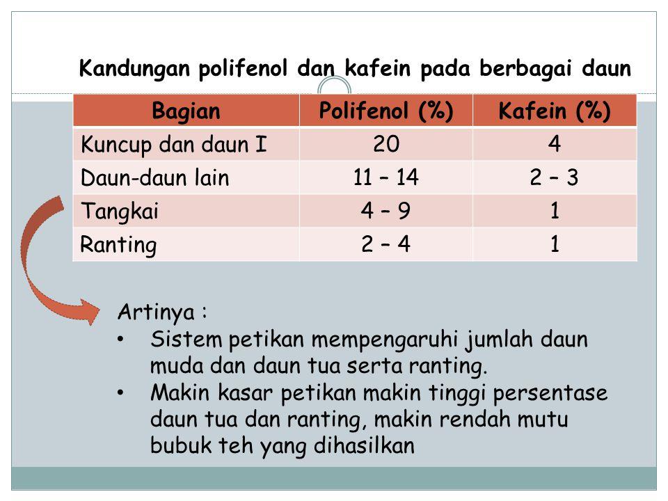 BagianPolifenol (%)Kafein (%) Kuncup dan daun I204 Daun-daun lain11 – 142 – 3 Tangkai4 – 91 Ranting2 – 41 Kandungan polifenol dan kafein pada berbagai