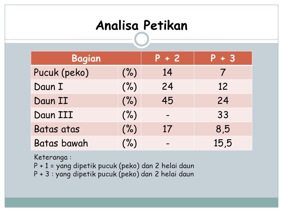 BagianP + 2P + 3 Pucuk (peko)(%)147 Daun I(%)2412 Daun II(%)4524 Daun III(%)-33 Batas atas(%)178,5 Batas bawah(%)-15,5 Analisa Petikan Keteranga : P +