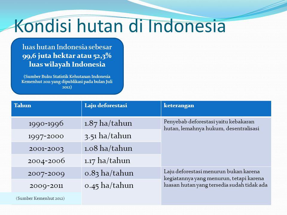 Kondisi hutan di Indonesia TahunLaju deforestasiketerangan 1990-19961.87 ha/tahun Penyebab deforestasi yaitu kebakaran hutan, lemahnya hukum, desentra