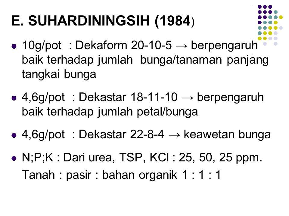 SUKENDAH (1987) Tanah : bahan organik 2 : 1 NPK : 37,5 g/pot → 5 kg berat media PENYIRAMAN Tanah yang berat → tidak membutuhkan penyiraman yang sering → pertumbuhan tanaman kerdil