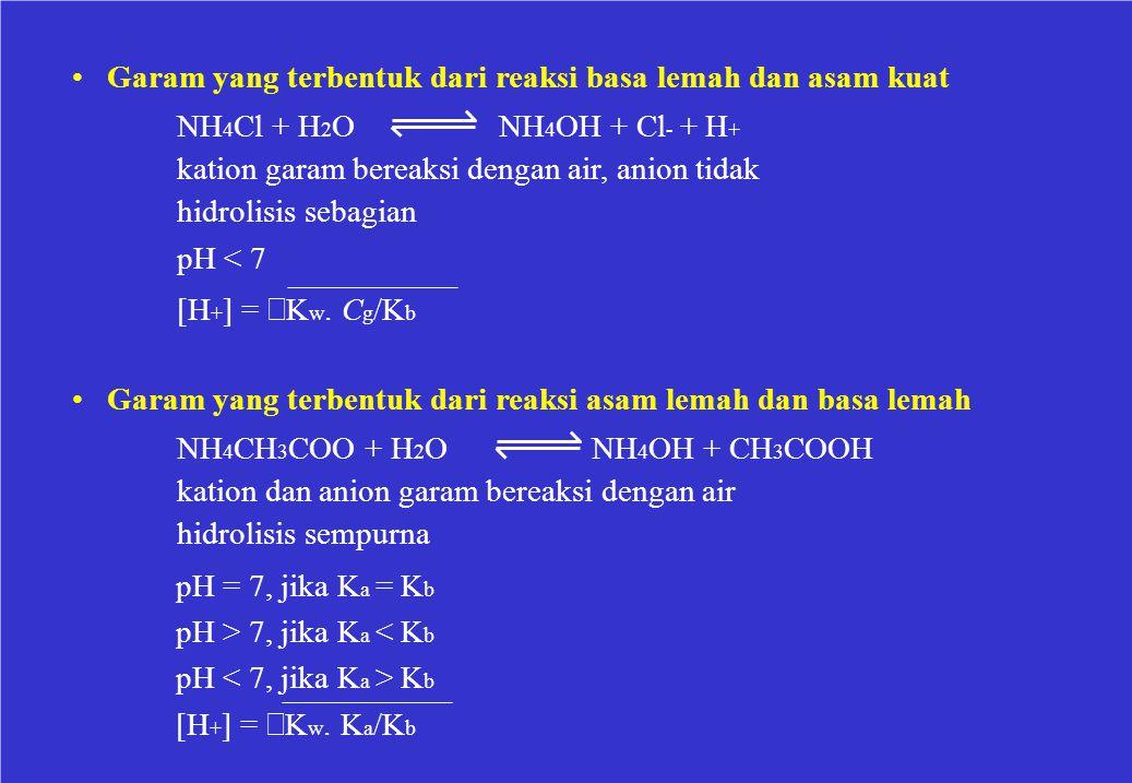 Garam yang terbentuk dari reaksi basa lemah dan asam kuat NH 4 Cl + H 2 O NH 4 OH + Cl - + H + kation garam bereaksi dengan air, anion tidak hidrolisi