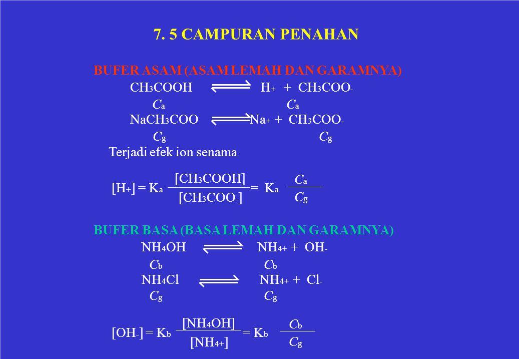 7. 5 CAMPURAN PENAHAN BUFER ASAM (ASAM LEMAH DAN GARAMNYA) CH 3 COOHH + + CH 3 COO - C a NaCH 3 COO Na + + CH 3 COO - CgCg C g Terjadi efek ion senama