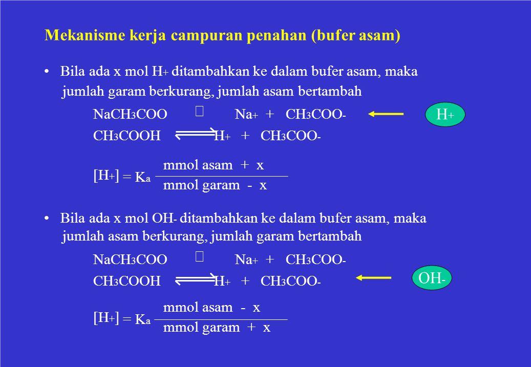 Mekanisme kerja campuran penahan (bufer asam) Bila ada x mol H + ditambahkan ke dalam bufer asam, maka jumlah garam berkurang, jumlah asam bertambah N