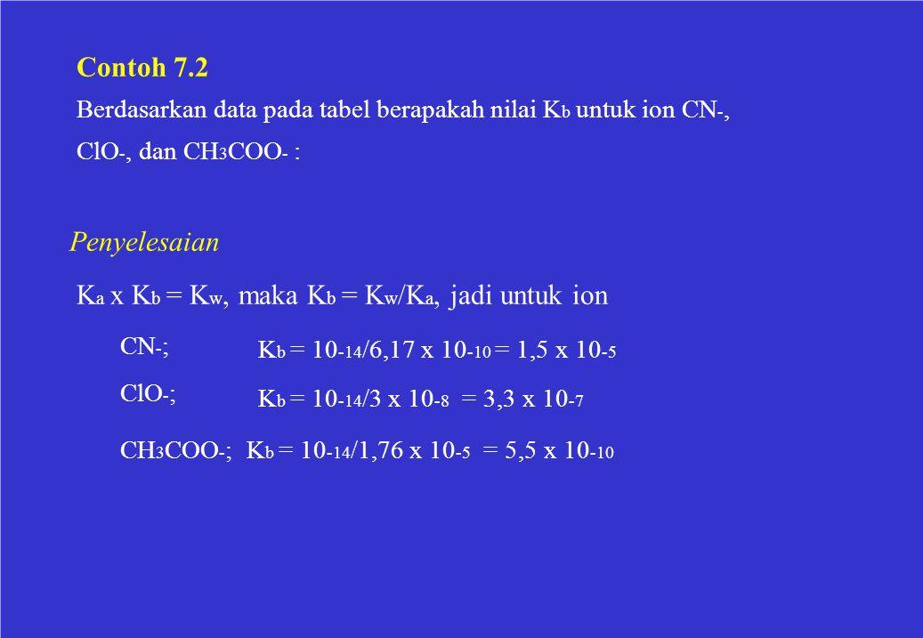 Contoh 7.2 Berdasarkan data pada tabel berapakah nilai K b untuk ion CN -, ClO -, dan CH 3 COO - : Penyelesaian K a x K b = K w, maka K b = K w /K a,