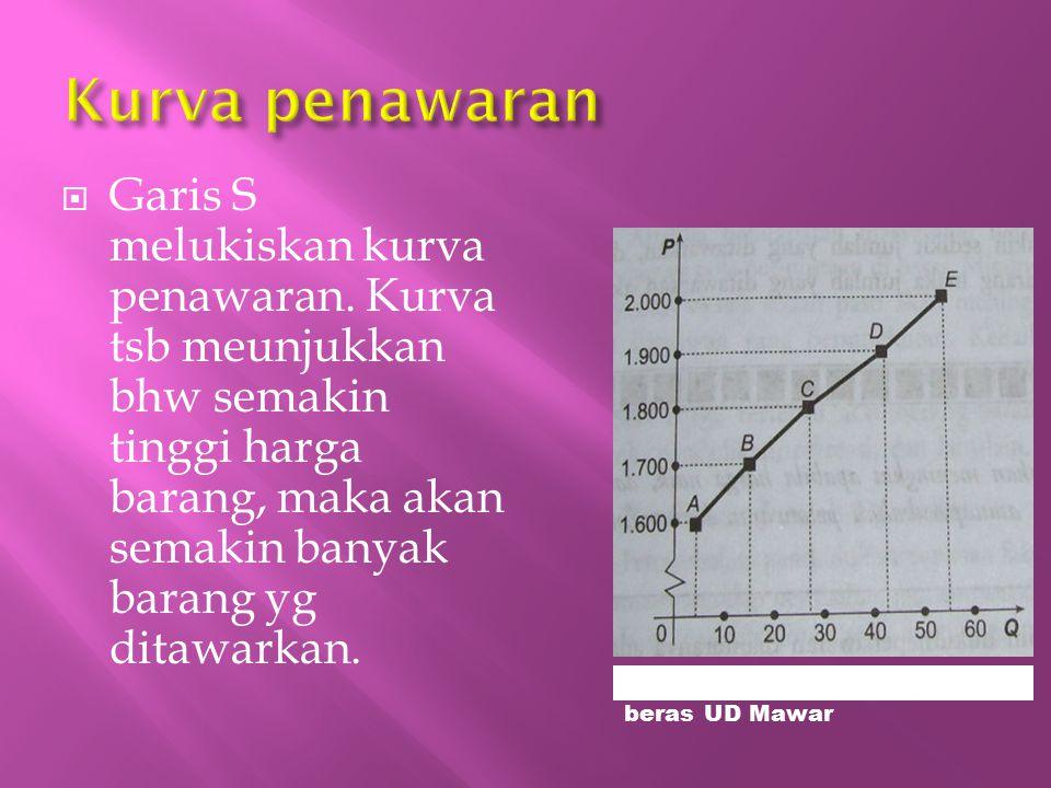  Garis S melukiskan kurva penawaran. Kurva tsb meunjukkan bhw semakin tinggi harga barang, maka akan semakin banyak barang yg ditawarkan. Grafik 4 :