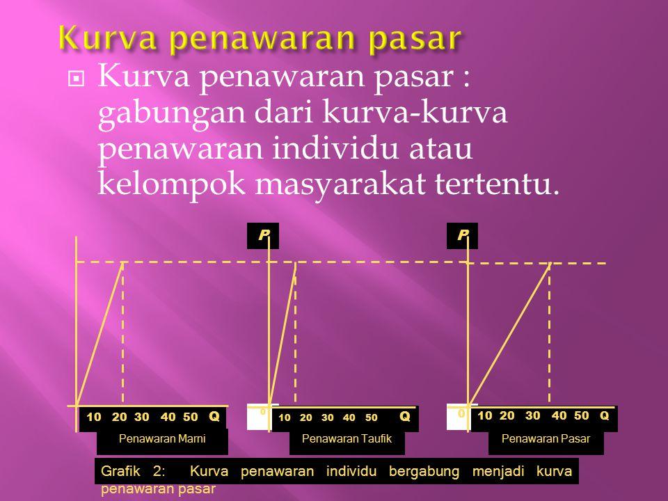  Kurva penawaran pasar : gabungan dari kurva-kurva penawaran individu atau kelompok masyarakat tertentu. Grafik 2: Kurva penawaran individu bergabung
