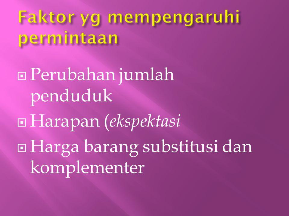  Perubahan jumlah penduduk  Harapan ( ekspektasi  Harga barang substitusi dan komplementer