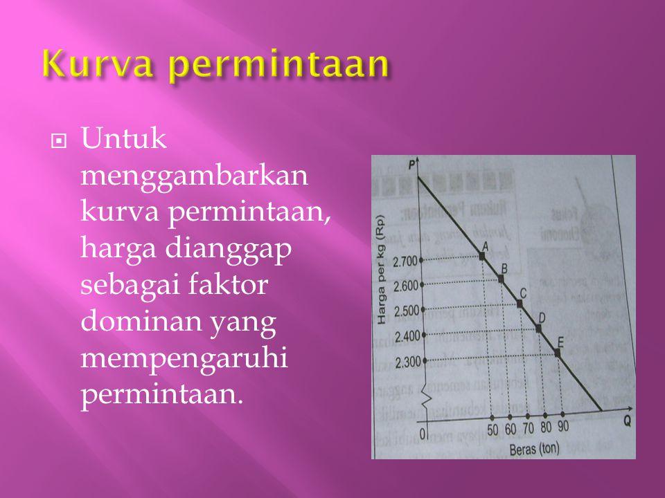  Untuk menggambarkan kurva permintaan, harga dianggap sebagai faktor dominan yang mempengaruhi permintaan.