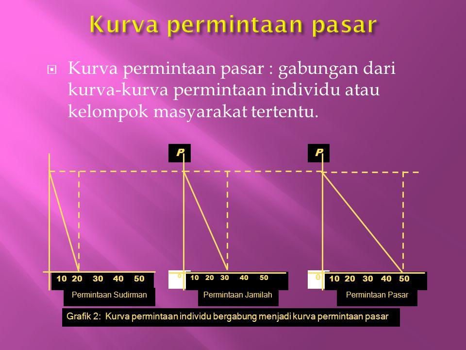  Kurva permintaan pasar : gabungan dari kurva-kurva permintaan individu atau kelompok masyarakat tertentu. Grafik 2: Kurva permintaan individu bergab