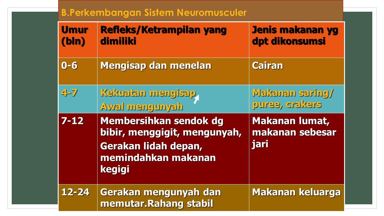 B.Perkembangan Sistem Neuromusculer Umur (bln) Refleks/Ketrampilan yang dimiliki Jenis makanan yg dpt dikonsumsi 0-6 Mengisap dan menelan Cairan 4-7 K