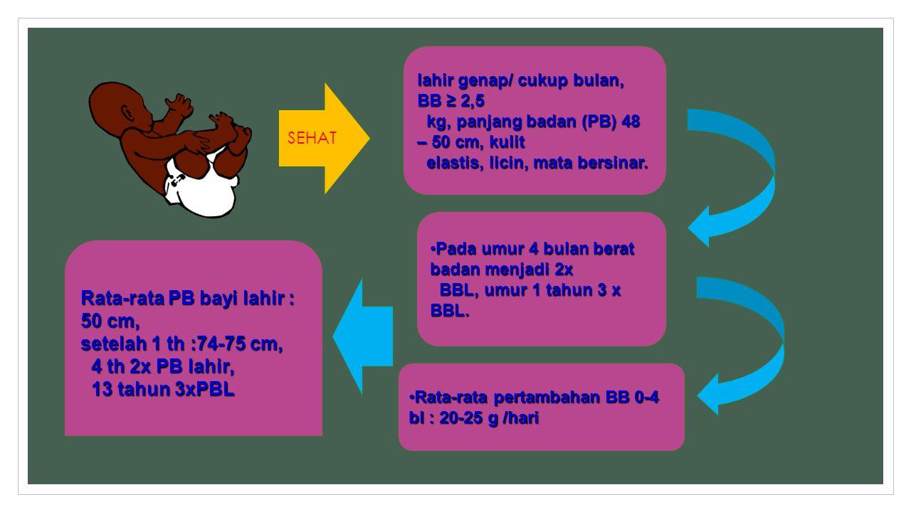lahir genap/ cukup bulan, BB ≥ 2,5 kg, panjang badan (PB) 48 – 50 cm, kulit kg, panjang badan (PB) 48 – 50 cm, kulit elastis, licin, mata bersinar. el