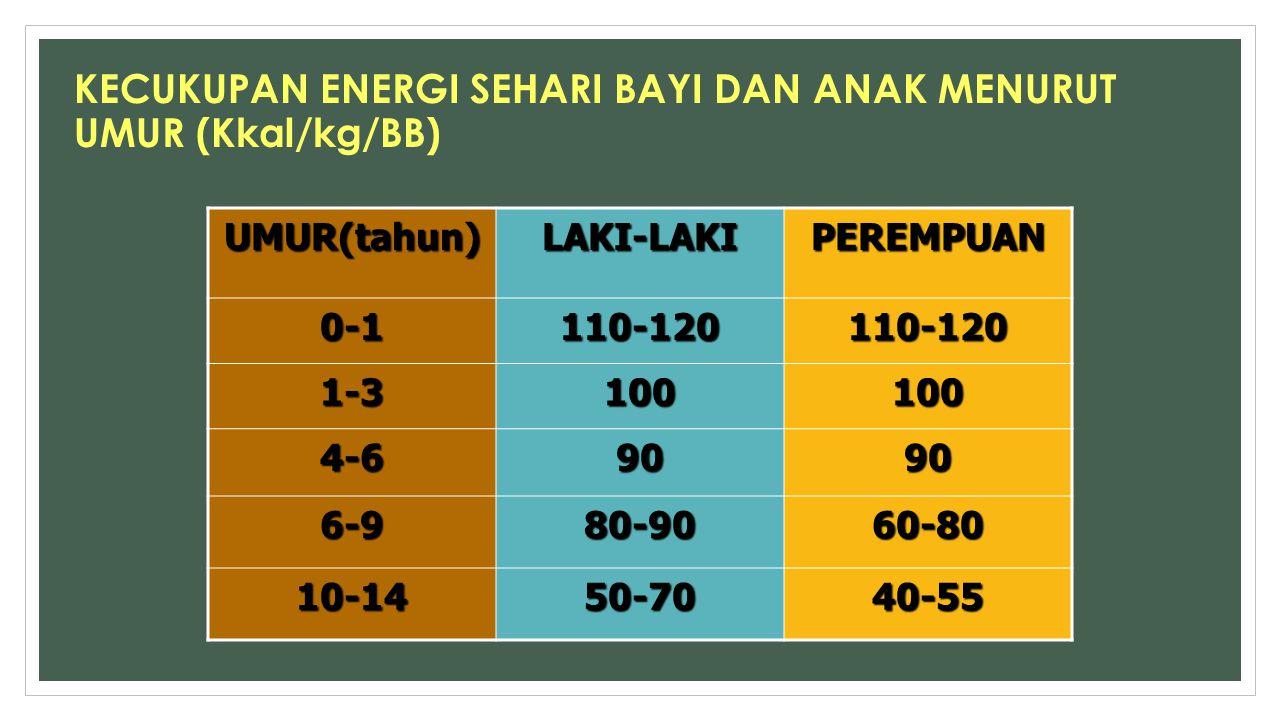 KECUKUPAN ENERGI SEHARI BAYI DAN ANAK MENURUT UMUR (Kkal/kg/BB) UMUR(tahun)LAKI-LAKIPEREMPUAN 0-1110-120110-120 1-3100100 4-69090 6-980-9060-80 10-145