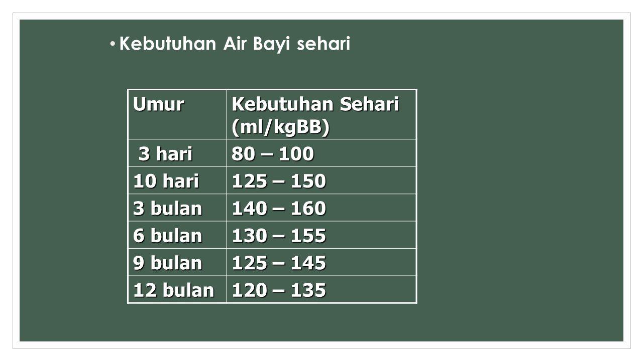 Kebutuhan Air Bayi sehari Umur Kebutuhan Sehari (ml/kgBB) 3 hari 3 hari 80 – 100 10 hari 125 – 150 3 bulan 140 – 160 6 bulan 130 – 155 9 bulan 125 – 1