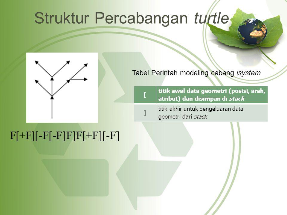Struktur Percabangan turtle [ titik awal data geometri (posisi, arah, atribut) dan disimpan di stack ] titik akhir untuk pengeluaran data geometri dari stack F[+F][-F[-F]F]F[+F][-F] Tabel Perintah modeling cabang lsystem