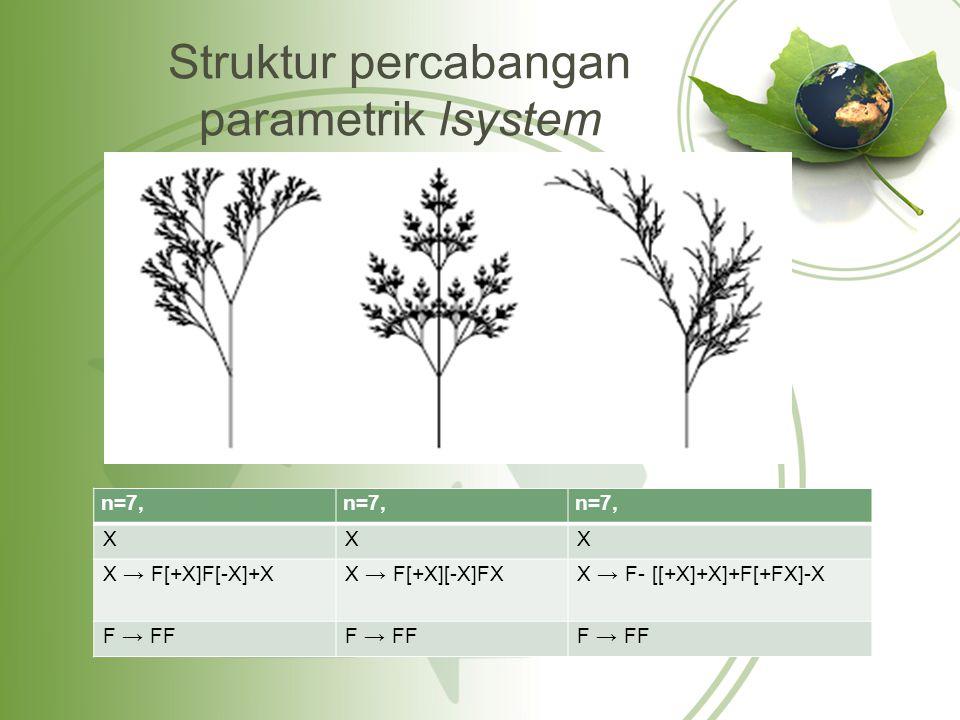 Struktur percabangan parametrik lsystem n=7, XXX X → F[+X]F[-X]+XX → F[+X][-X]FXX → F- [[+X]+X]+F[+FX]-X F → FF