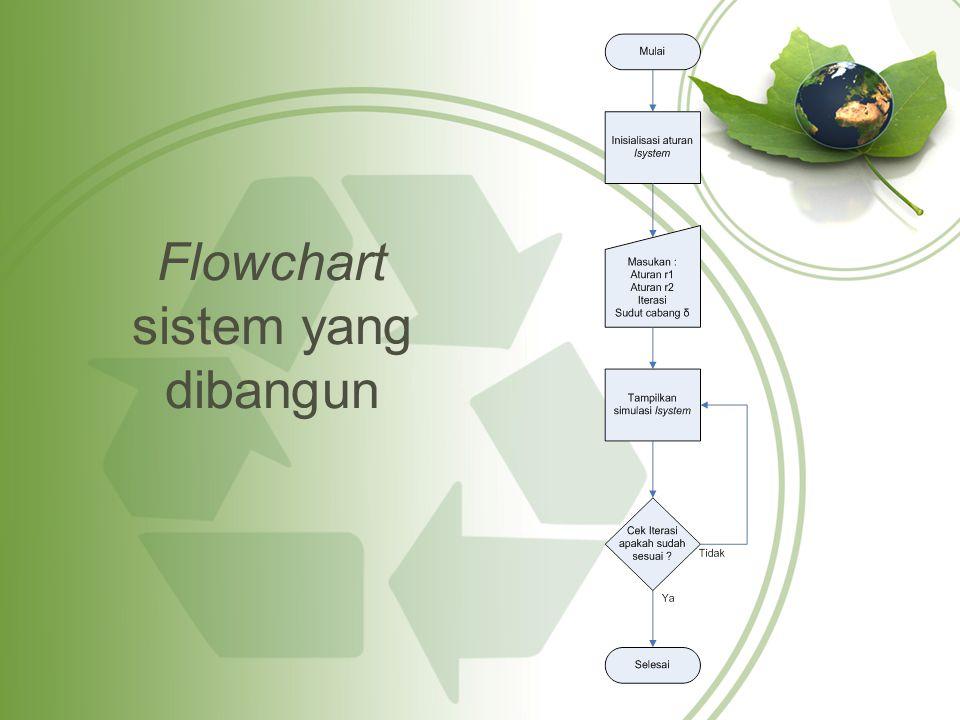 Flowchart sistem yang dibangun