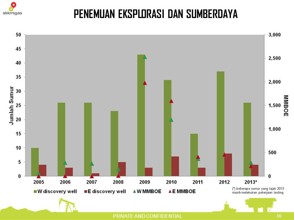16 PRIVATE AND CONFIDENTIAL PENEMUAN EKSPLORASI DAN SUMBERDAYA
