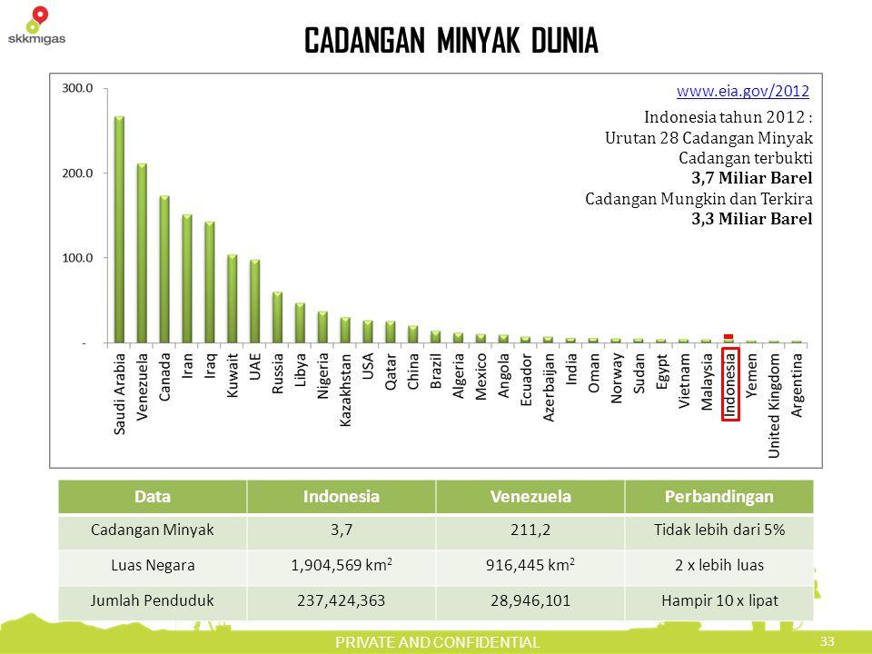 33 PRIVATE AND CONFIDENTIAL CADANGAN MINYAK DUNIA www.eia.gov/2012 Indonesia tahun 2012 : Urutan 28 Cadangan Minyak Cadangan terbukti 3,7 Miliar Barel