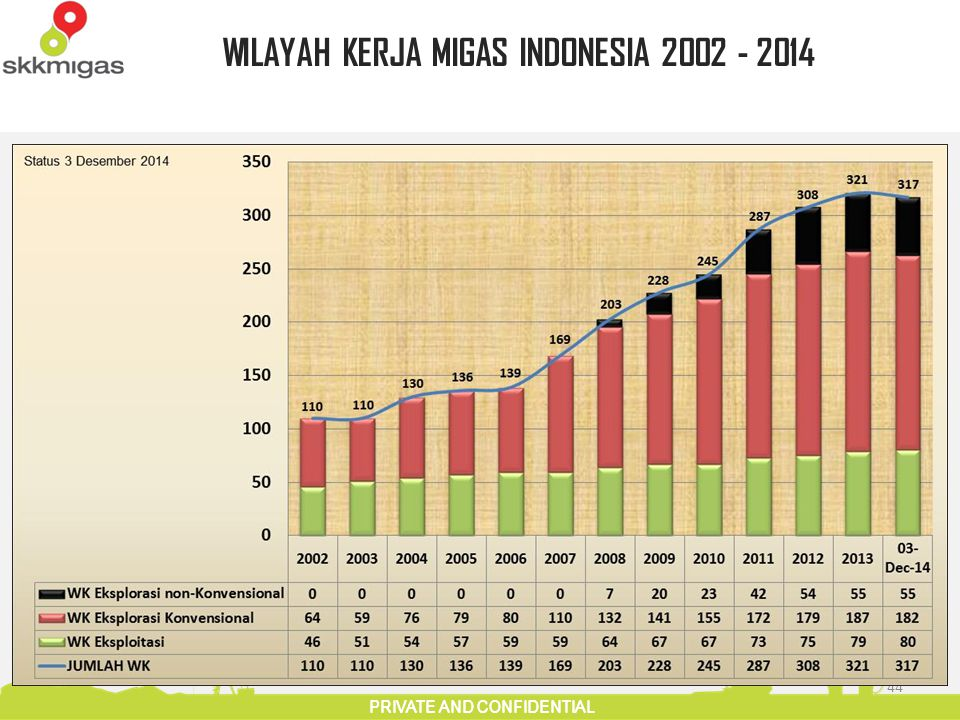 PRIVATE AND CONFIDENTIAL 44 WILAYAH KERJA MIGAS INDONESIA 2002 - 2014