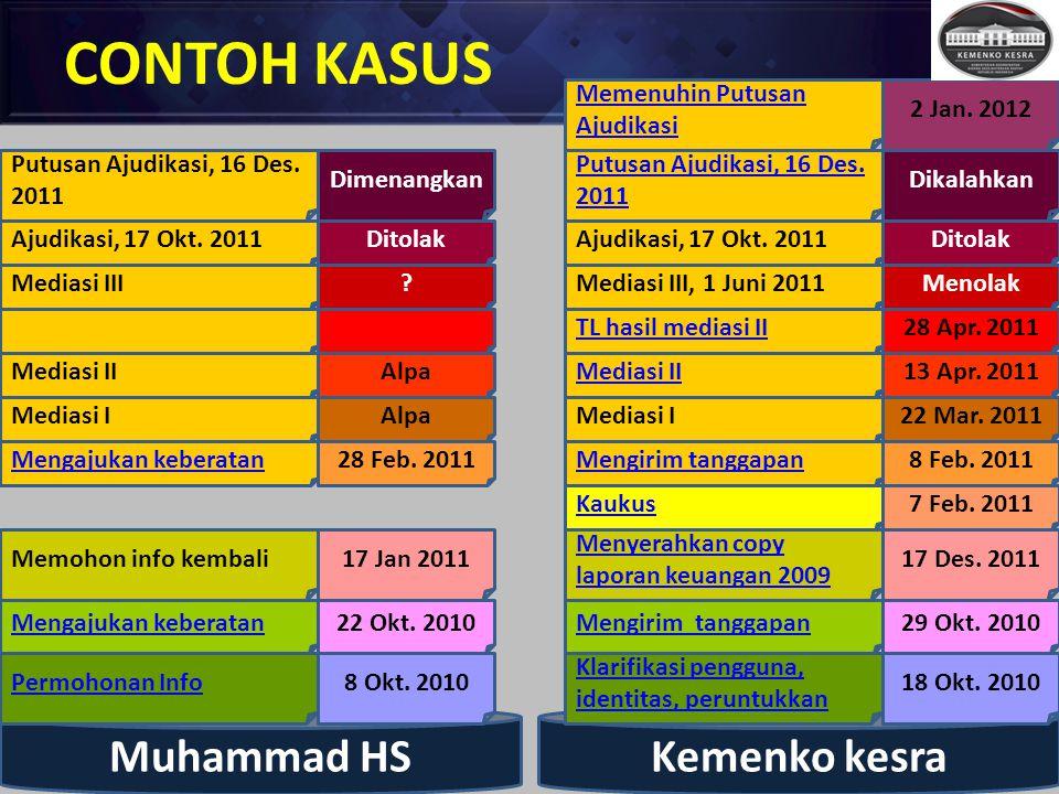 CONTOH KASUS Muhammad HS Permohonan Info Mengajukan keberatan Memohon info kembali Mengajukan keberatan Kemenko kesra Klarifikasi pengguna, identitas,