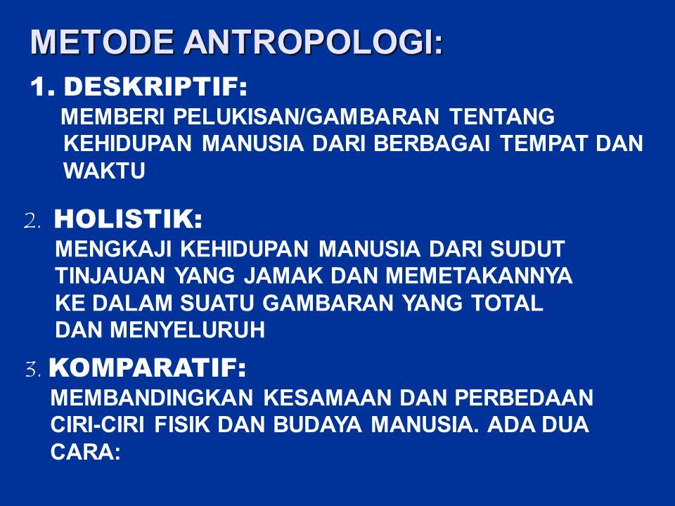 METODE ANTROPOLOGI: 1.DESKRIPTIF: MEMBERI PELUKISAN/GAMBARAN TENTANG KEHIDUPAN MANUSIA DARI BERBAGAI TEMPAT DAN WAKTU 2. HOLISTIK: MENGKAJI KEHIDUPAN