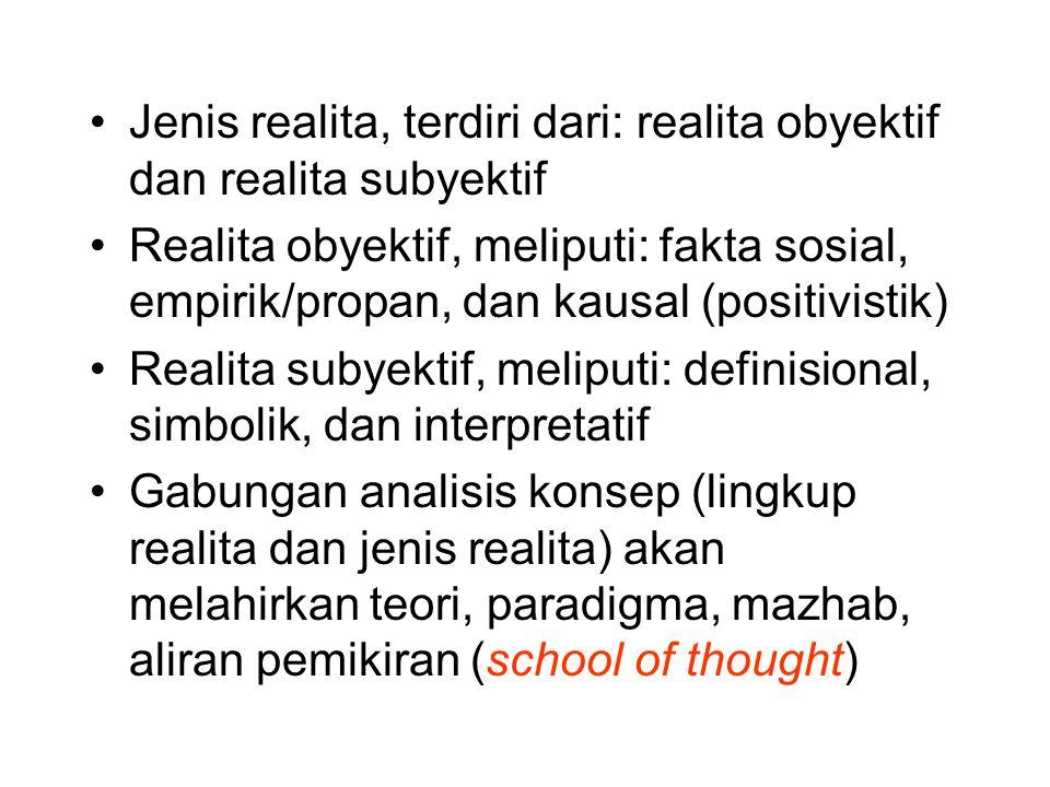 Jenis realita, terdiri dari: realita obyektif dan realita subyektif Realita obyektif, meliputi: fakta sosial, empirik/propan, dan kausal (positivistik) Realita subyektif, meliputi: definisional, simbolik, dan interpretatif Gabungan analisis konsep (lingkup realita dan jenis realita) akan melahirkan teori, paradigma, mazhab, aliran pemikiran (school of thought)