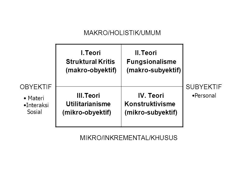 MAKRO/HOLISTIK/UMUM I.Teori II.Teori Struktural Kritis Fungsionalisme (makro-obyektif) (makro-subyektif) OBYEKTIF SUBYEKTIF III.Teori IV.
