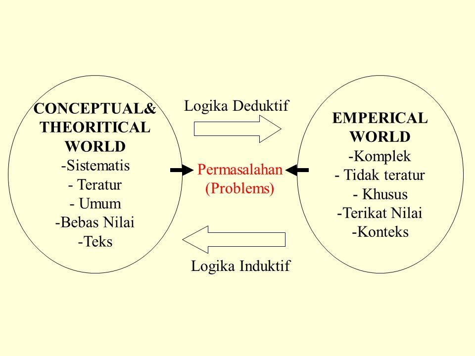 CONCEPTUAL& THEORITICAL WORLD -Sistematis - Teratur - Umum -Bebas Nilai -Teks EMPERICAL WORLD -Komplek - Tidak teratur - Khusus -Terikat Nilai -Konteks Logika Deduktif Logika Induktif Permasalahan (Problems)