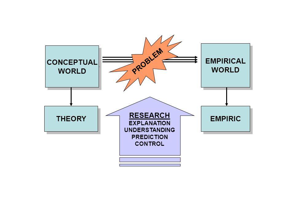 CONCEPTUAL WORLD CONCEPTUAL WORLD THEORY EMPIRICAL WORLD EMPIRICAL WORLD EMPIRIC PROBLEM RESEARCH EXPLANATION UNDERSTANDING PREDICTION CONTROL