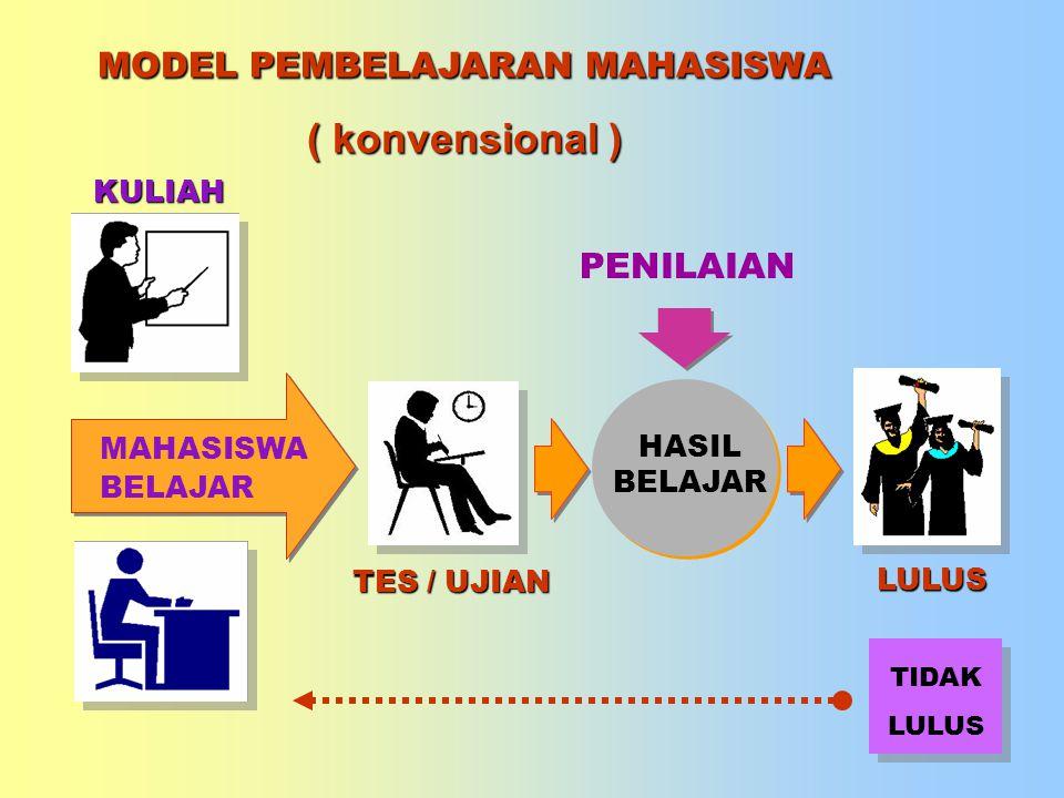 PIP/Madjid/09 Metode dan Prosedur Kuliah Metode yang digunakan dalam perkuliahan antara lain: dialog, chapter review, penyusunan makalah, presentasi dan diskusi.