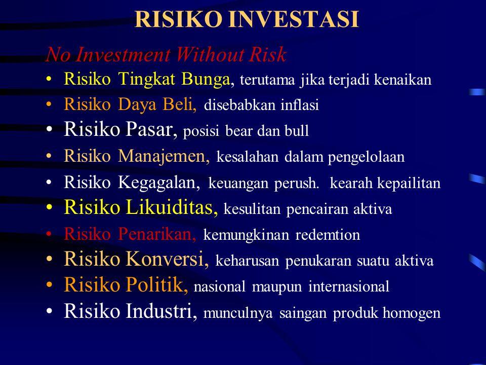 RISIKO INVESTASI No Investment Without Risk Risiko Tingkat Bunga, terutama jika terjadi kenaikan Risiko Daya Beli, disebabkan inflasi Risiko Pasar, po