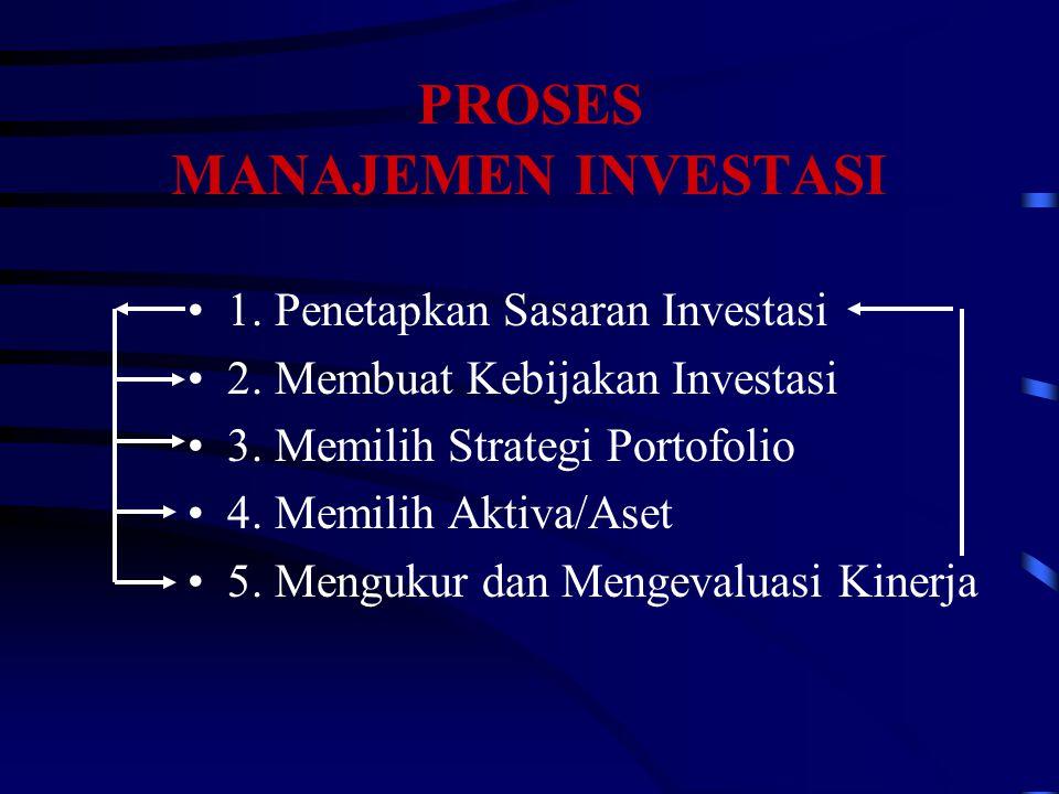 PROSES MANAJEMEN INVESTASI 1. Penetapkan Sasaran Investasi 2. Membuat Kebijakan Investasi 3. Memilih Strategi Portofolio 4. Memilih Aktiva/Aset 5. Men