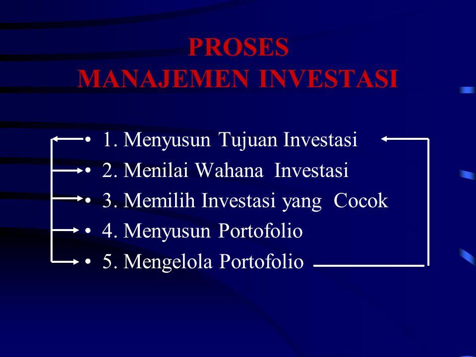 PROSES MANAJEMEN INVESTASI 1. Menyusun Tujuan Investasi 2. Menilai Wahana Investasi 3. Memilih Investasi yang Cocok 4. Menyusun Portofolio 5. Mengelol