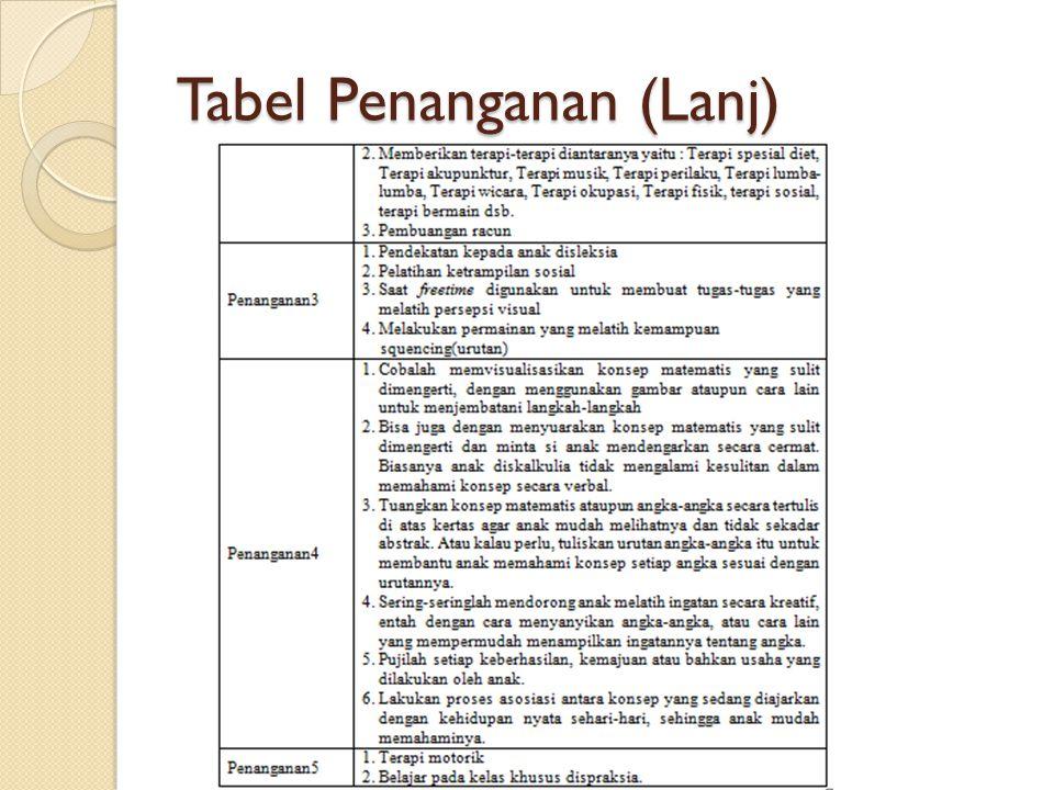 Tabel Penanganan (Lanj)