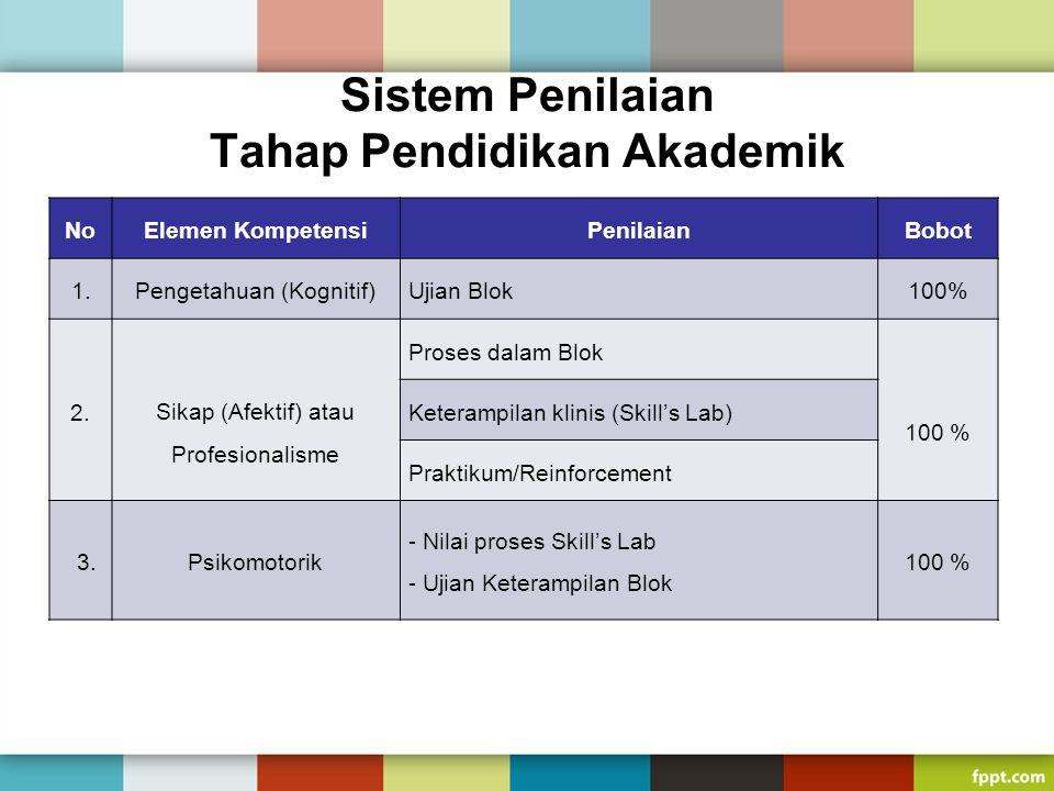 Sistem Penilaian Tahap Pendidikan Akademik NoElemen KompetensiPenilaianBobot 1.Pengetahuan (Kognitif)Ujian Blok100% 2. Sikap (Afektif) atau Profesiona