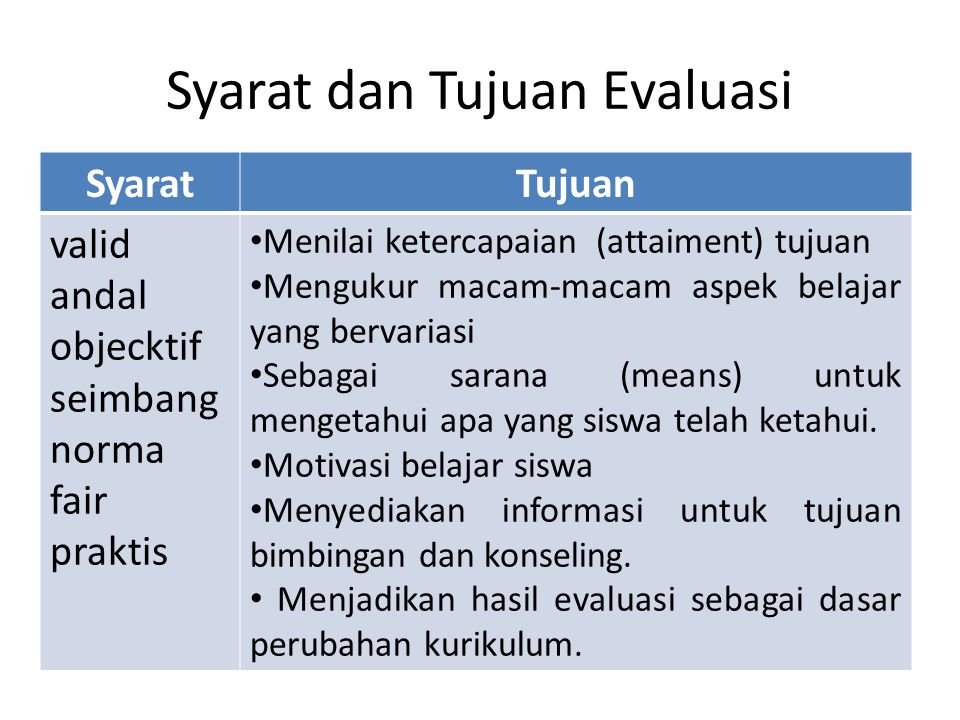 Syarat dan Tujuan Evaluasi SyaratTujuan valid andal objecktif seimbang norma fair praktis Menilai ketercapaian (attaiment) tujuan Mengukur macam-macam