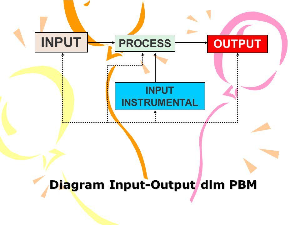 Diagram Input-Output dlm PBM INPUT PROCESS OUTPUT INPUT INSTRUMENTAL