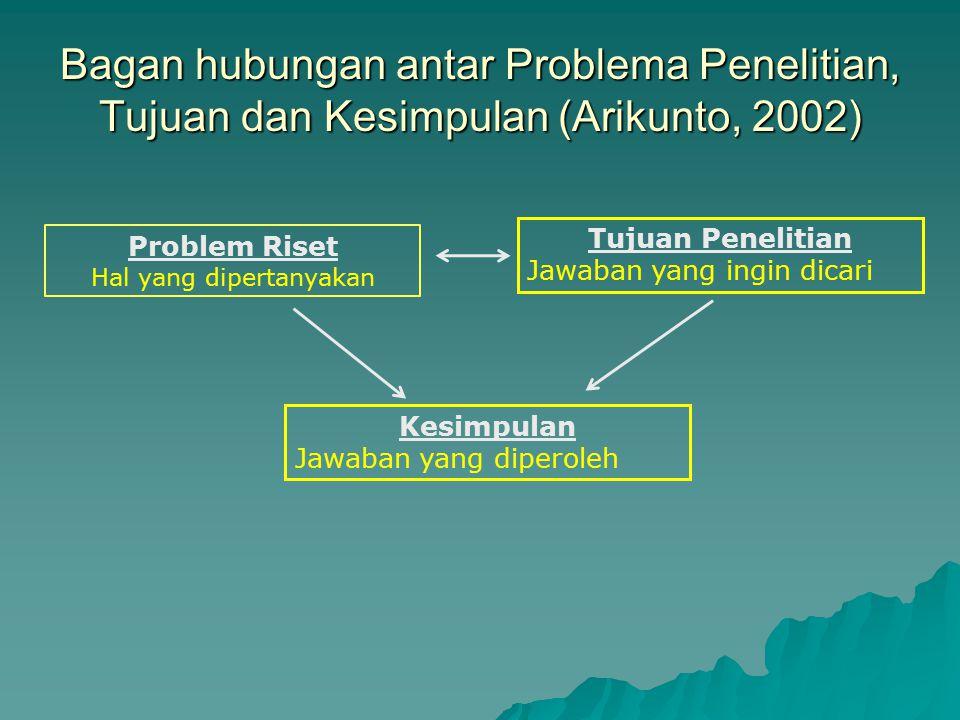 Bagan hubungan antar Problema Penelitian, Tujuan dan Kesimpulan (Arikunto, 2002) Problem Riset Hal yang dipertanyakan Tujuan Penelitian Jawaban yang i