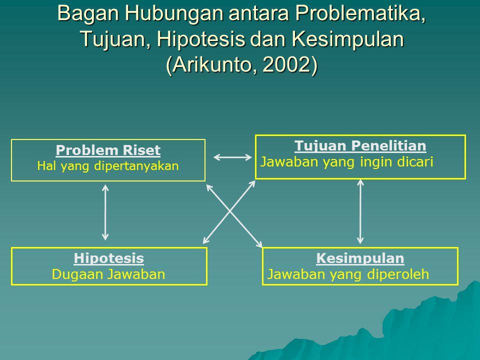 Bagan Hubungan antara Problematika, Tujuan, Hipotesis dan Kesimpulan (Arikunto, 2002) Problem Riset Hal yang dipertanyakan Tujuan Penelitian Jawaban y