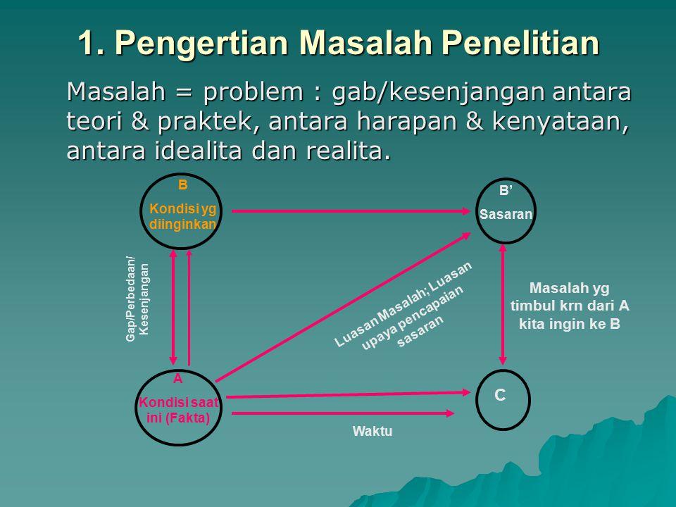 1. Pengertian Masalah Penelitian Masalah = problem : gab/kesenjangan antara teori & praktek, antara harapan & kenyataan, antara idealita dan realita.