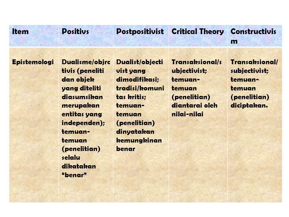 ItemPositivsPostpositivistCritical TheoryConstructivis m EpistemologiDualisme/objrc tivis (peneliti dan objek yang diteliti diasumsikan merupakan enti