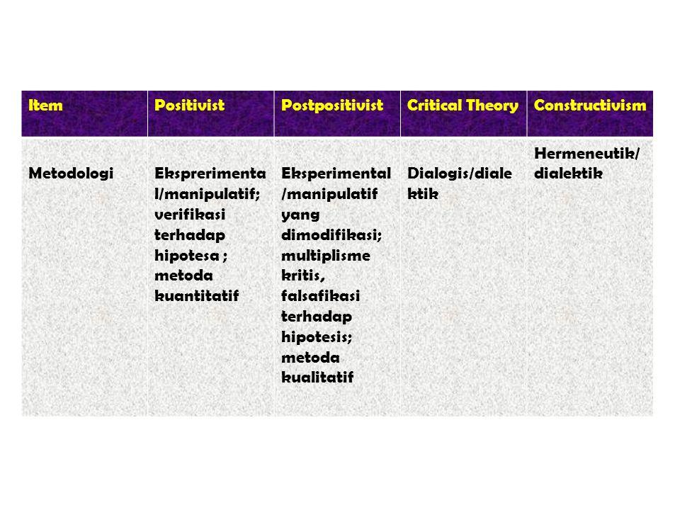 ItemPositivistPostpositivistCritical TheoryConstructivism MetodologiEksprerimenta l/manipulatif; verifikasi terhadap hipotesa ; metoda kuantitatif Eks