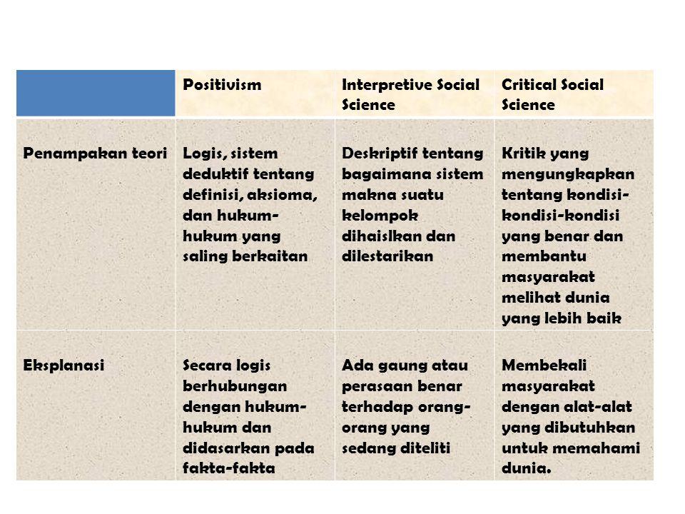 PositivismInterpretive Social Science Critical Social Science Penampakan teoriLogis, sistem deduktif tentang definisi, aksioma, dan hukum- hukum yang