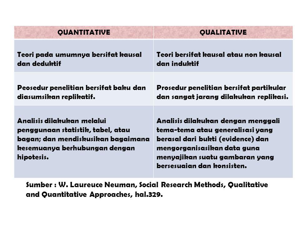 Sumber : W. Laureuce Neuman, Social Research Methods, Qualitative and Quantitative Approaches, hal.329. QUANTITATIVEQUALITATIVE Teori pada umumnya ber